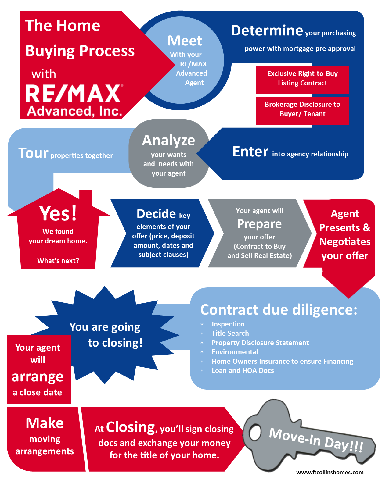 home buying process infographic final - copie